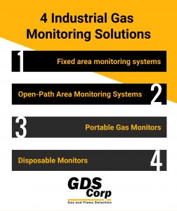 4 Types of Industrial Monitoring Systems, GDS Corp, Houston